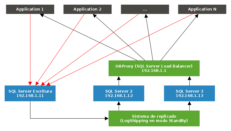 simple HAProxy RW