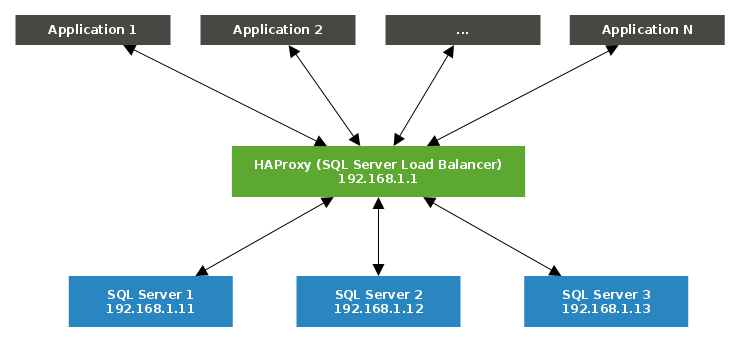 simple HAProxy